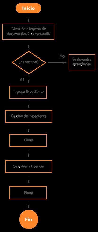 diagrama-incentivo-fiscal